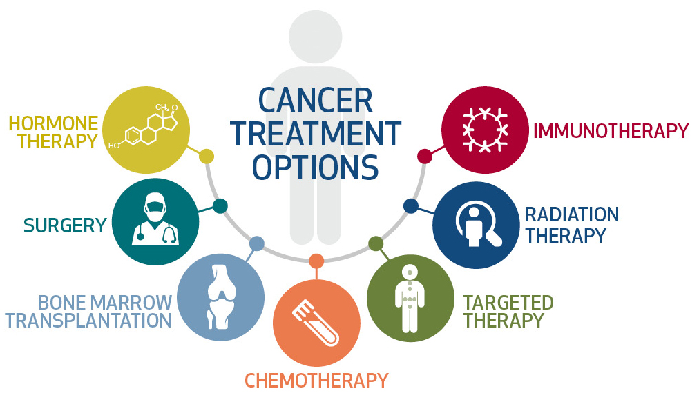 CancerTreatment Graphic