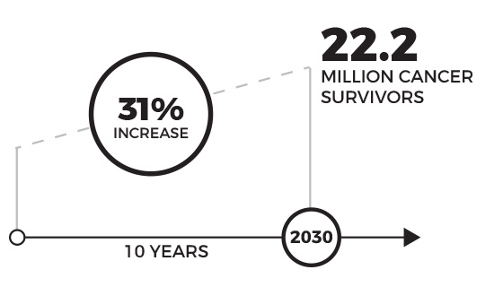 22million cancer survivors